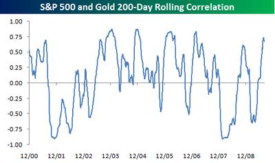 Gold Correlation