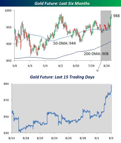 Gold Chart 090309