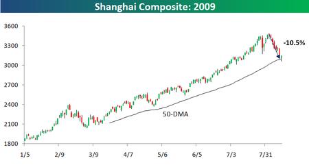 Shanghai Composite 0812