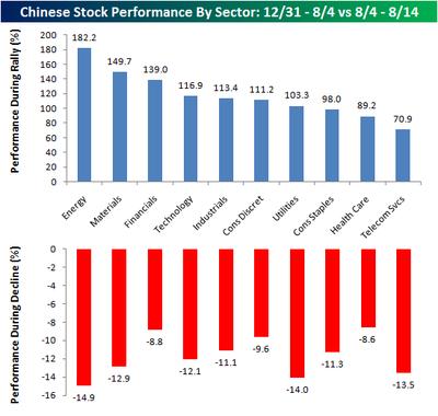 Shanghai Sectors