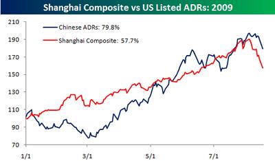 Shanghai Composite vs ADRs