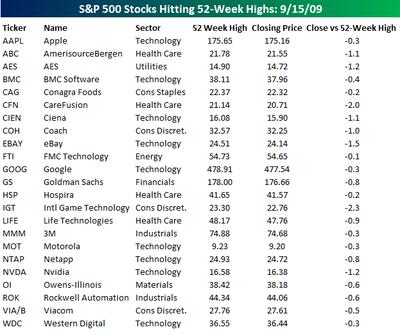 S&P 500 Stocks at 52 Week Highs 091509