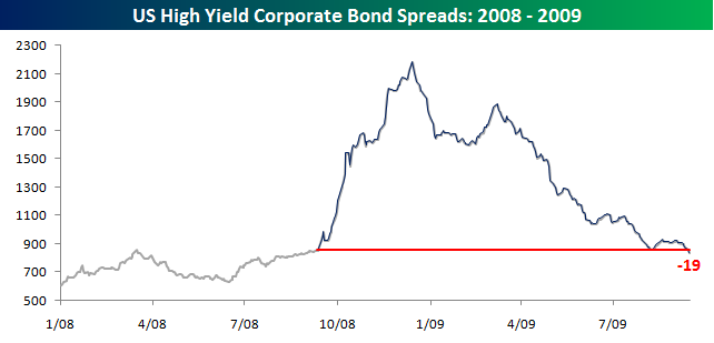 High Yield Spreads091609