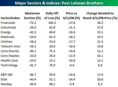 Index&sectors0916
