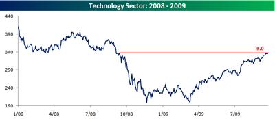 Tech Sector Close ABove Lehman