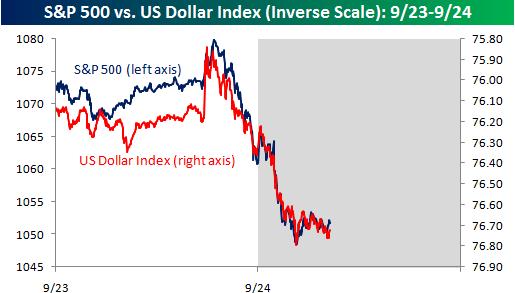 Dollar vs S&P 500