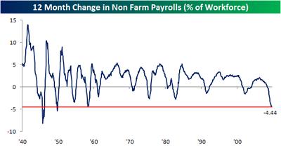 12 Month Change in Payrolls