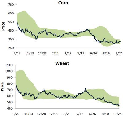 Cornwheat928