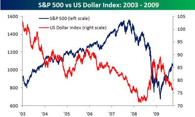 Dollar stocks 0929