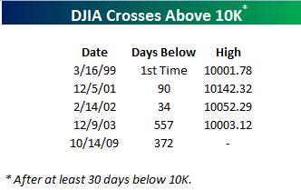 DJIA 10K