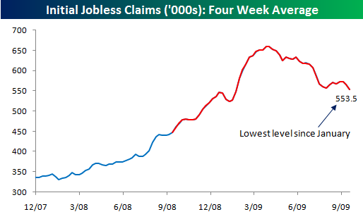 Initial Claims 092409