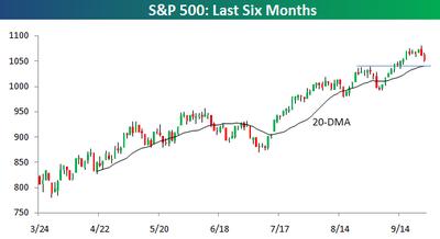 S&P 500 6 months 0924