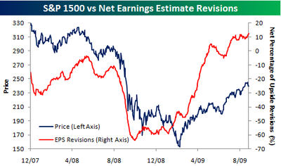 Earnings Revisions 092809