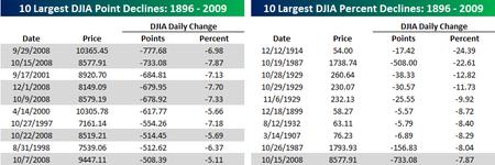 DJIA largest declines