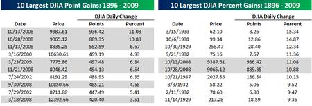 DJIA largest gains