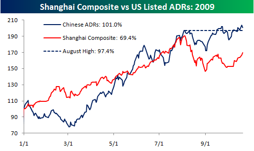 Chinese ADRs