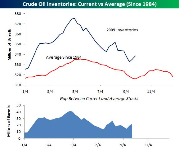 Crude inventories0930