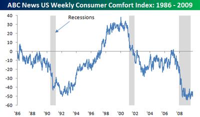 ABC Consumer Comfort Index
