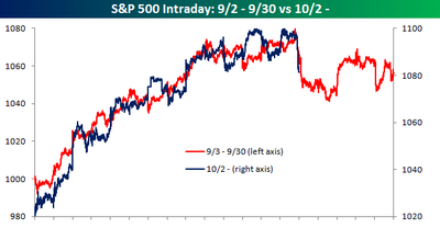 S&P 500 Intraday Sept vs Oct