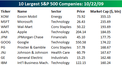Largest S&P 500 Companies