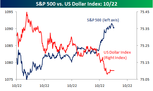Dollar and Stocks