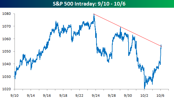 S&P Downtrend1006