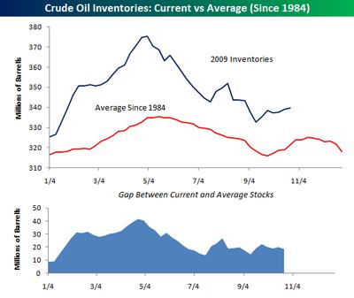 Crude Oil 102809