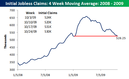 Initial Claims 102909