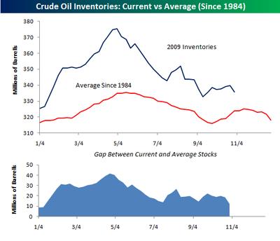 Crude Oil Inventories110409
