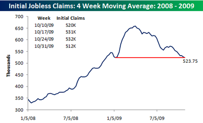 Jobless claims four week moving average