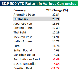 Currency returns