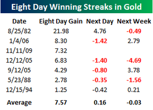 Eight Day Winning Streak