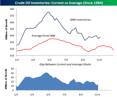 Crude Oil Inventories 111209