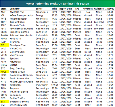 Bespoke Investment Group: Best and Worst Performing Stocks