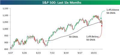 S&P 500 110209