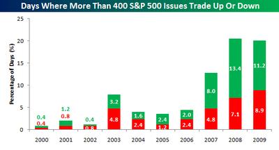 Best of Markets Worst of Markets