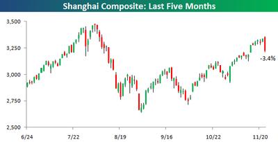 Shanghai Composite112409