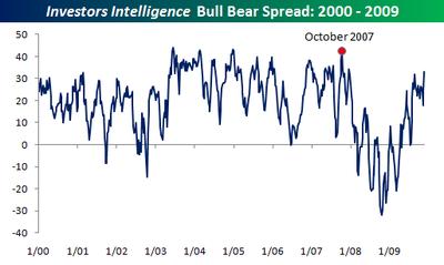 InvestorsIntelligence112509