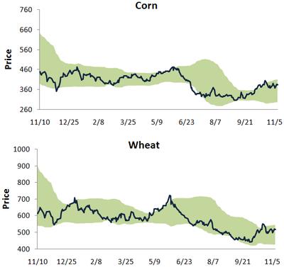 Cornwheat1110
