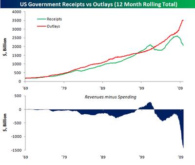 Revenues minus spending