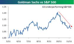 GS Relative Strength