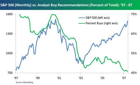 Sp_500_vs_analyst_buy_recos_1997_vs
