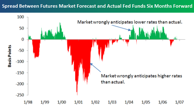 Fed_funds_futures_vs_actual