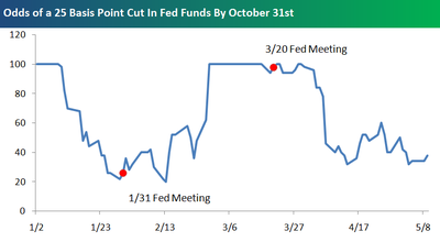 Odds_of_a_25_bp_cut_in_rates_2