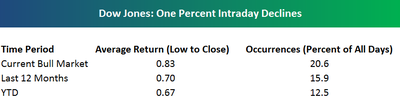 One_percent_intraday_declines