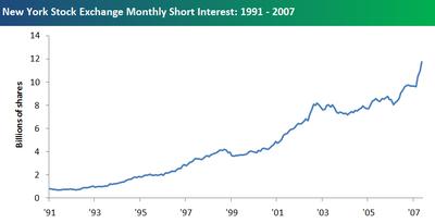 Monthly_short_interest