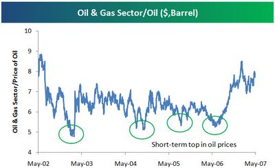 Oilgasvsoil