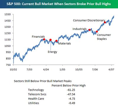 Sp_500_current_bull_market