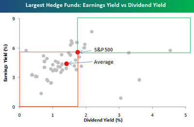 Bespoke Investment Group: Portfolios of Largest Hedge Funds