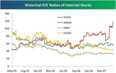 Internetstocks